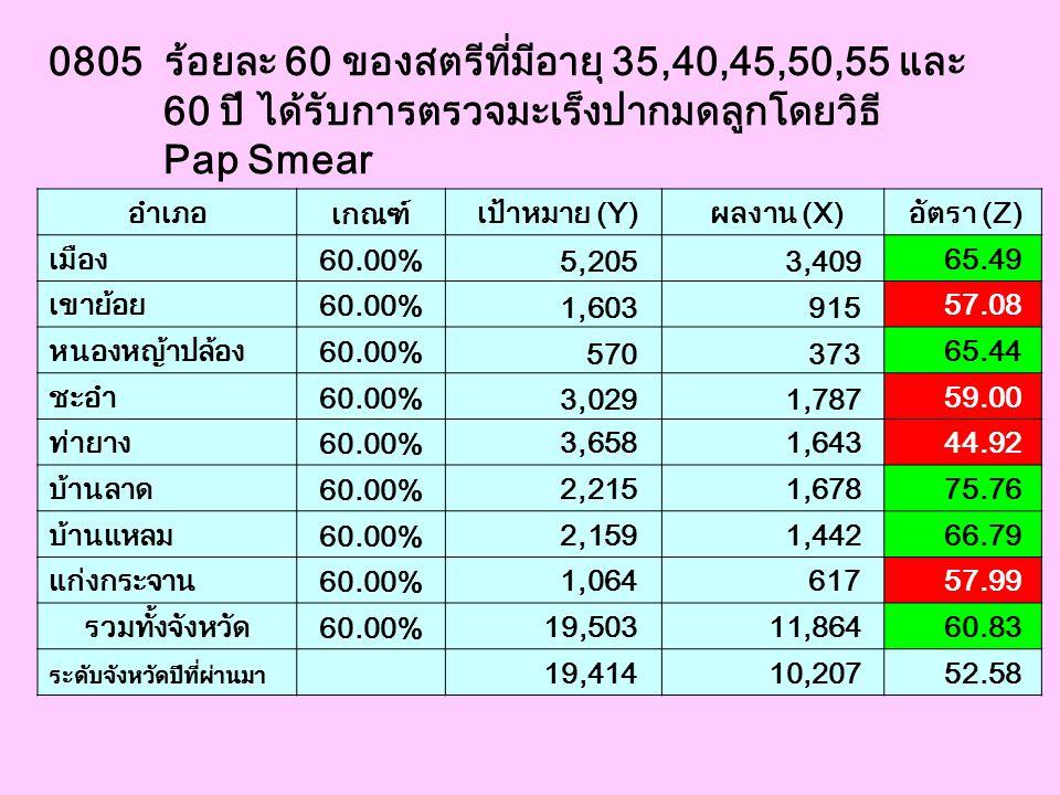 0805 ร้อยละ 60 ของสตรีที่มีอายุ 35,40,45,50,55 และ