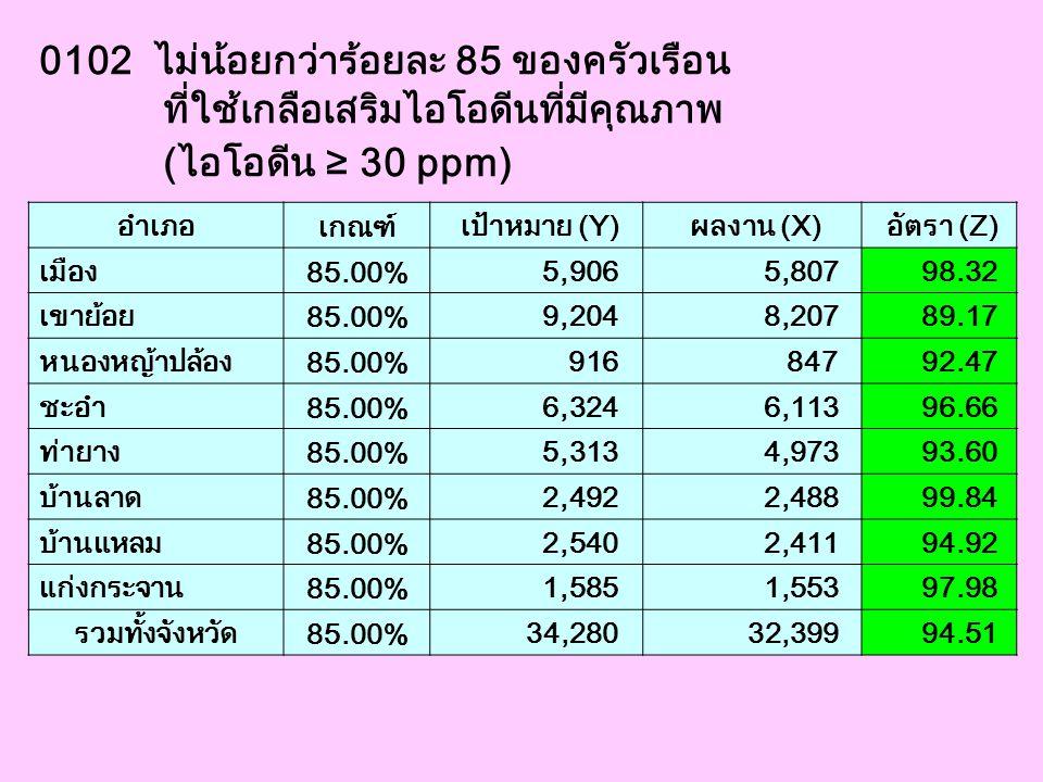 0102 ไม่น้อยกว่าร้อยละ 85 ของครัวเรือน