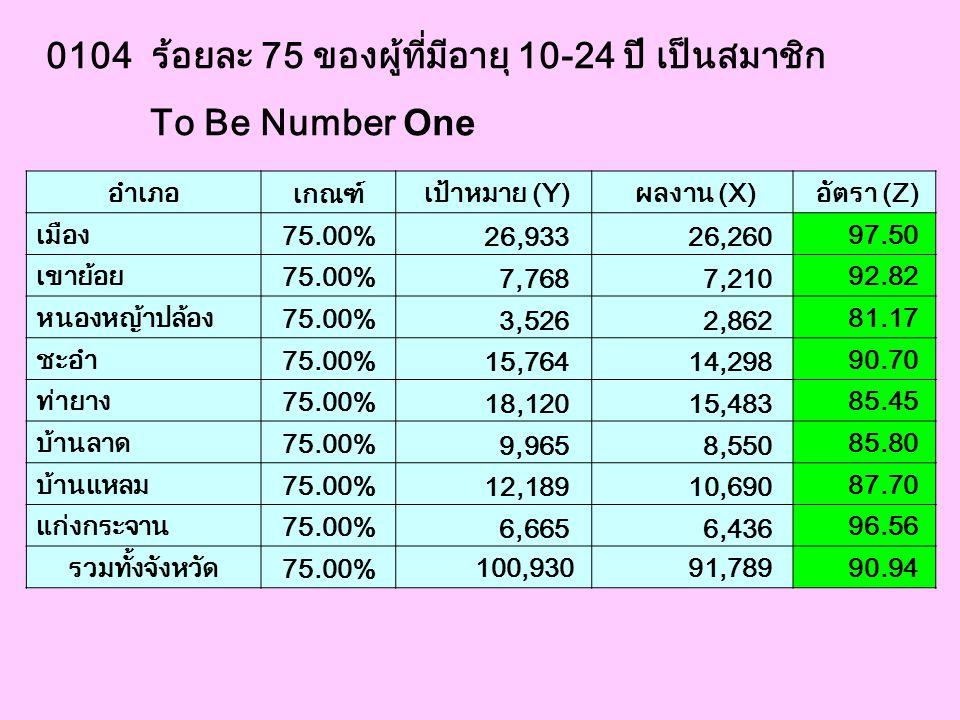 0104 ร้อยละ 75 ของผู้ที่มีอายุ 10-24 ปี เป็นสมาชิก To Be Number One