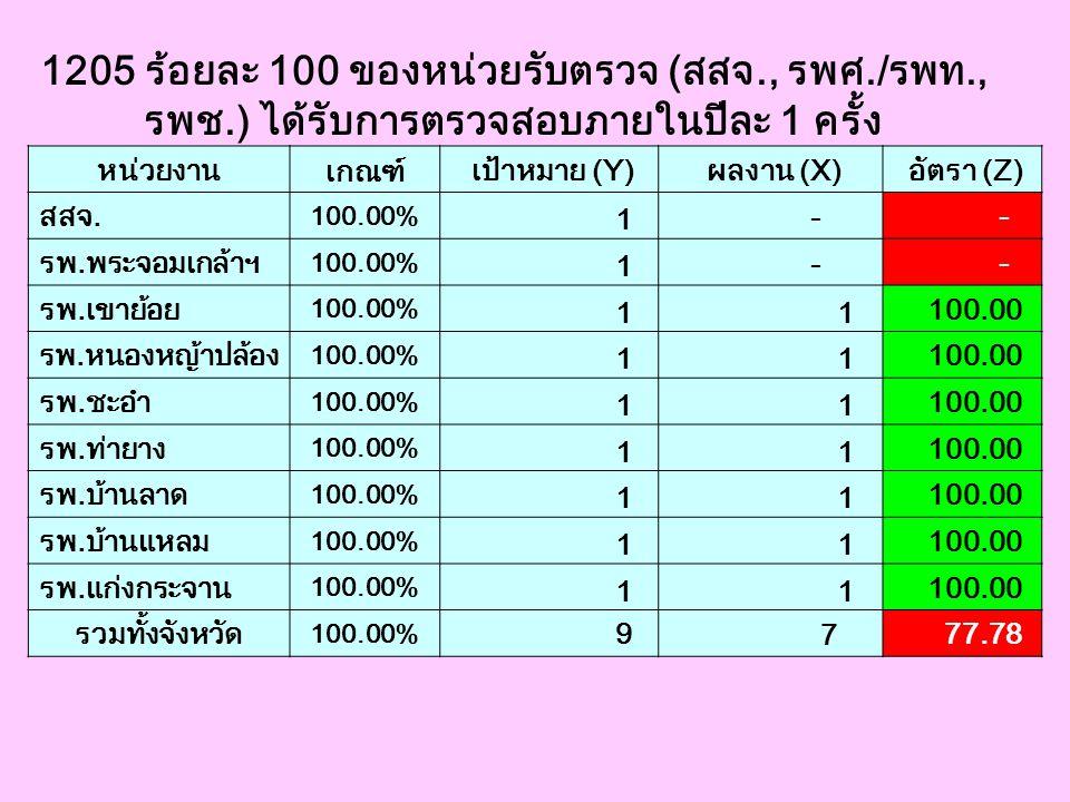 1205 ร้อยละ 100 ของหน่วยรับตรวจ (สสจ., รพศ./รพท.,
