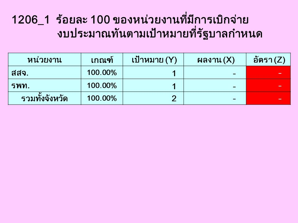 1206_1 ร้อยละ 100 ของหน่วยงานที่มีการเบิกจ่าย
