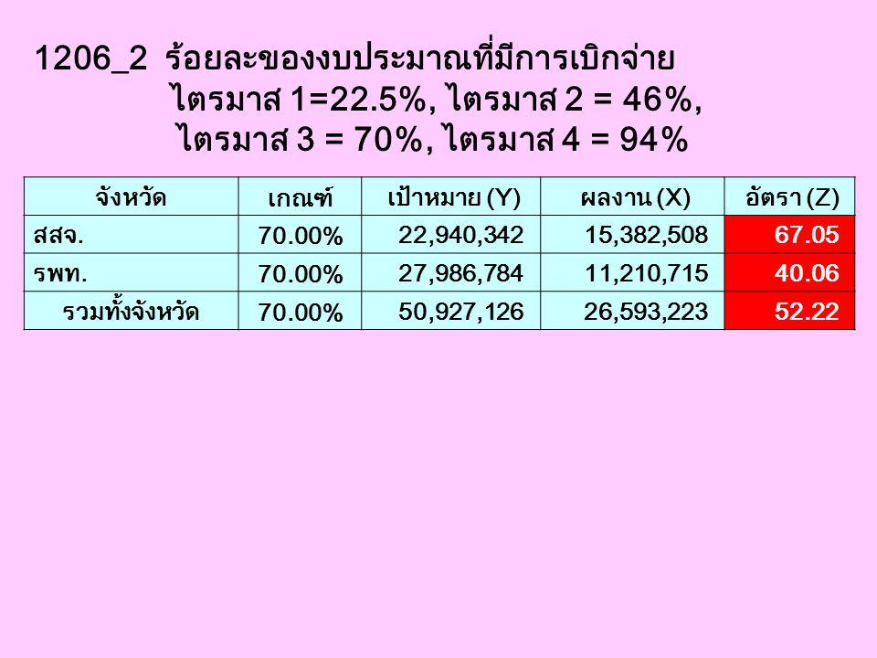 1206_2 ร้อยละของงบประมาณที่มีการเบิกจ่าย
