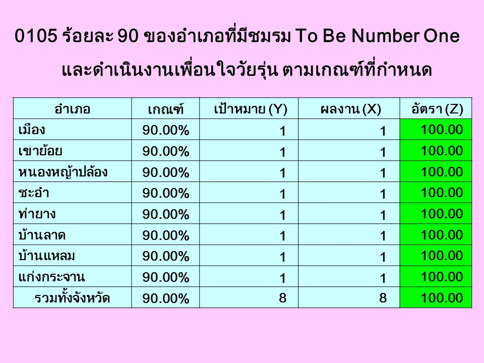 0105 ร้อยละ 90 ของอำเภอที่มีชมรม To Be Number One