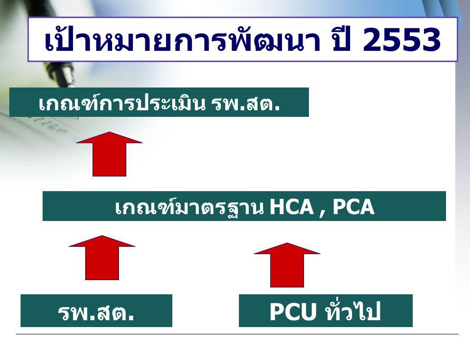 เป้าหมายการพัฒนา ปี 2553 รพ.สต. PCU ทั่วไป เกณฑ์การประเมิน รพ.สต.
