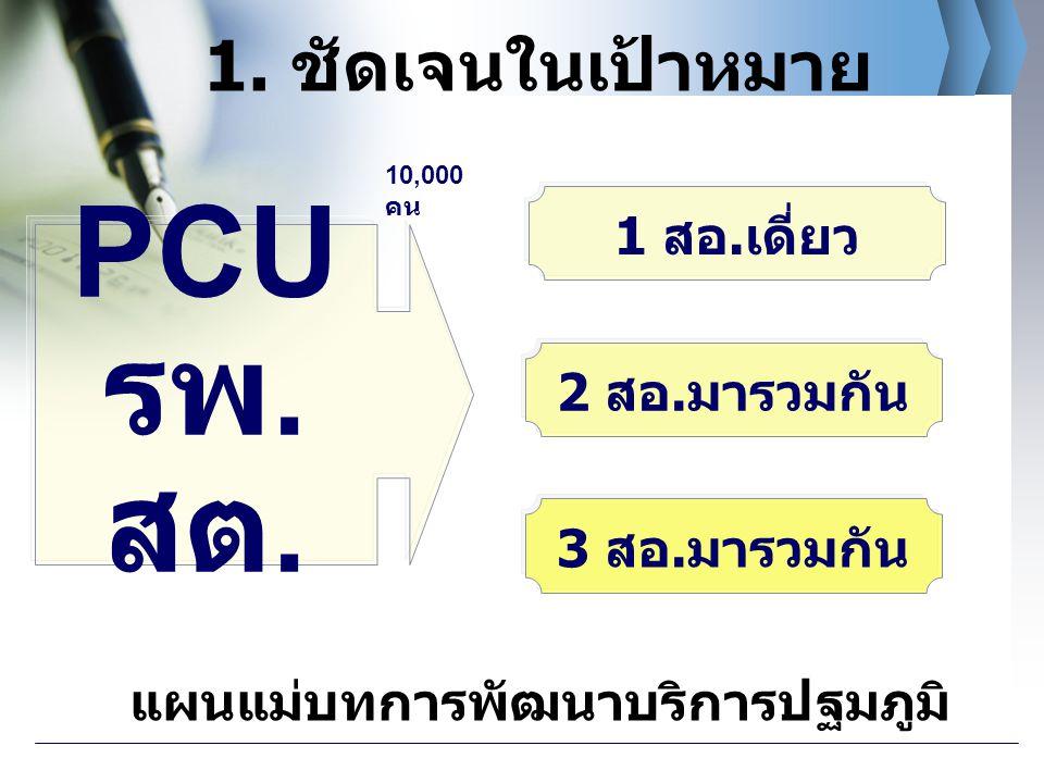 PCU รพ.สต. 1. ชัดเจนในเป้าหมาย 1 สอ.เดี่ยว 2 สอ.มารวมกัน 3 สอ.มารวมกัน
