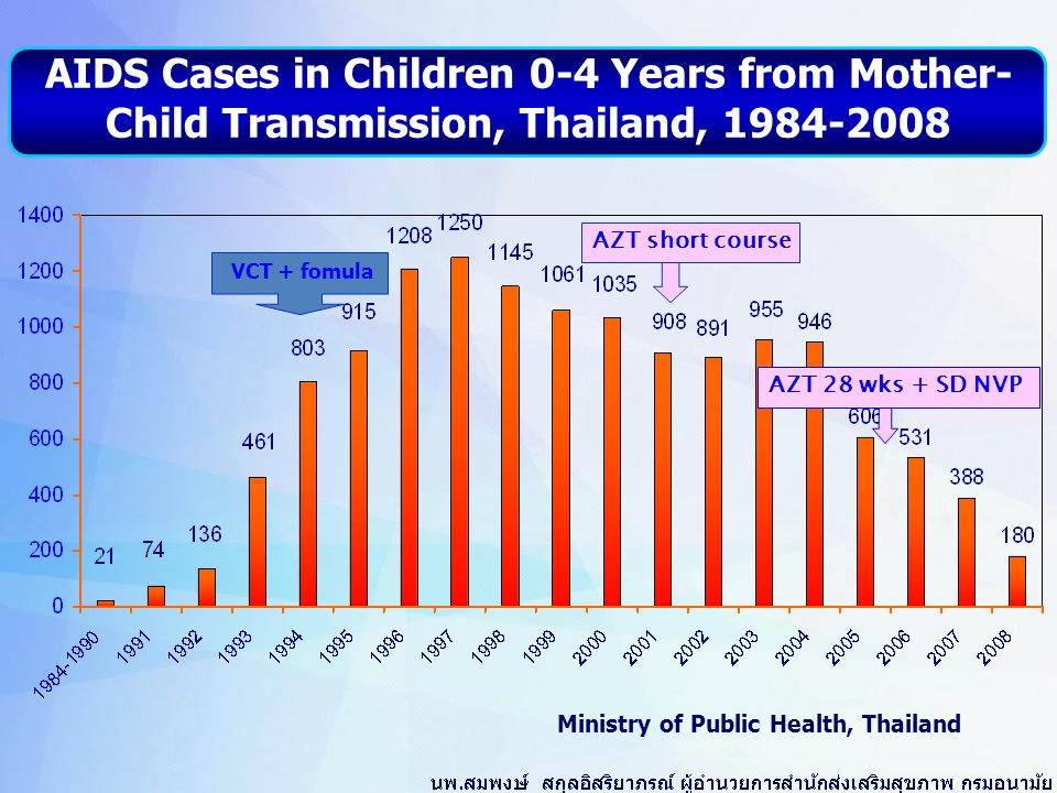 Ministry of Public Health, Thailand