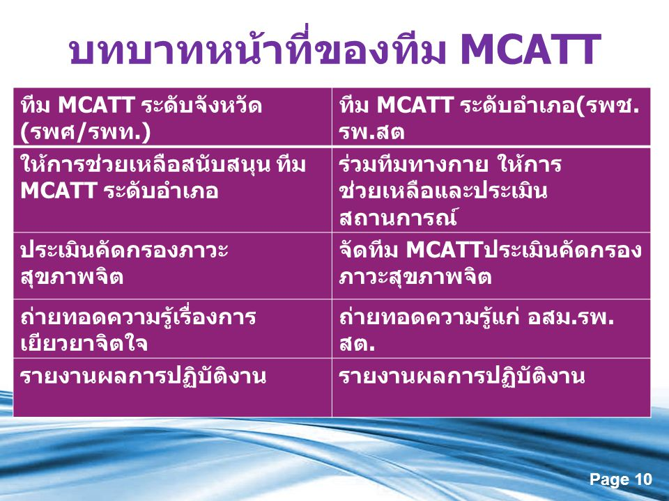 บทบาทหน้าที่ของทีม MCATT