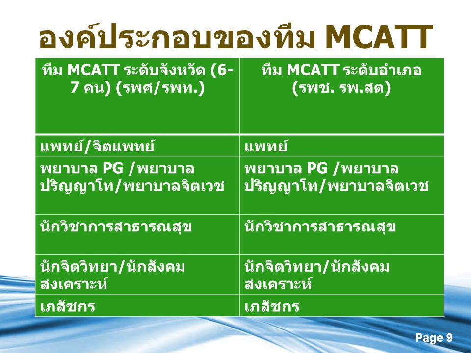 องค์ประกอบของทีม MCATT