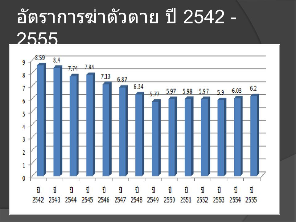 อัตราการฆ่าตัวตาย ปี 2542 -2555