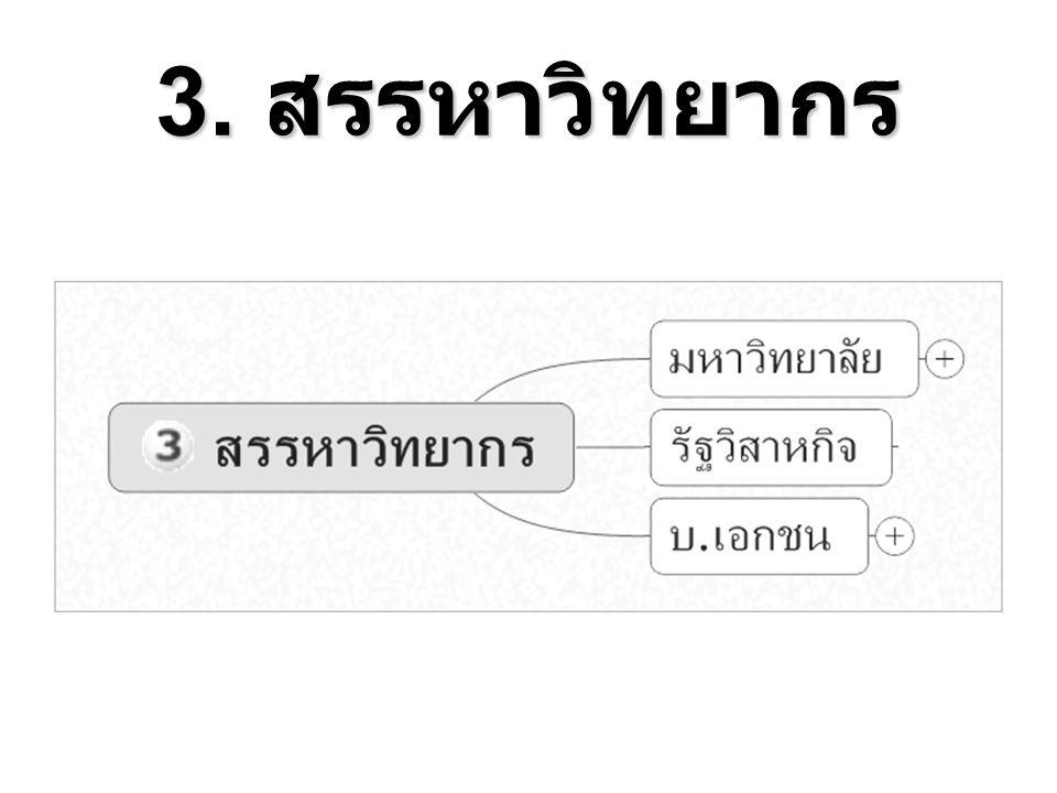 3. สรรหาวิทยากร
