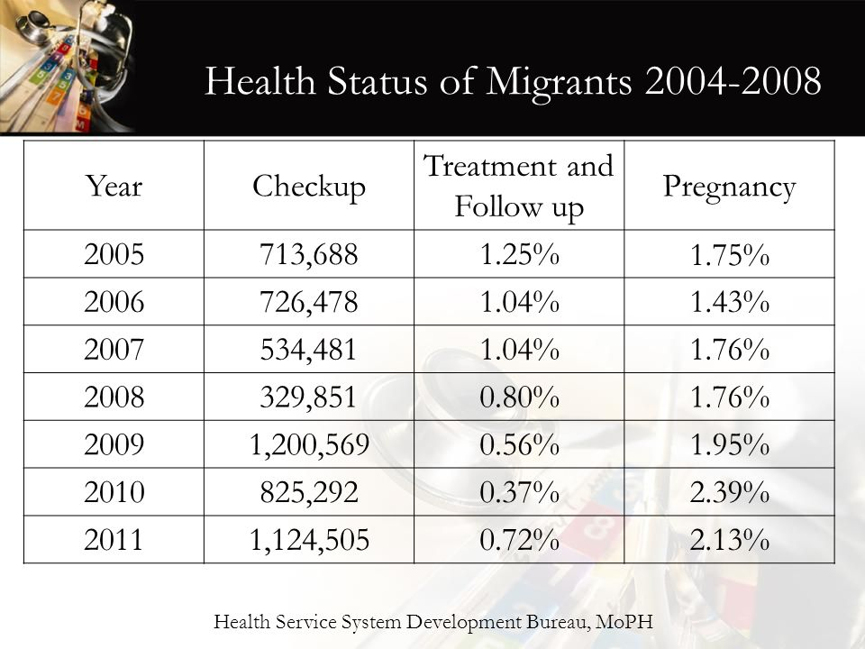 Health Status of Migrants 2004-2008