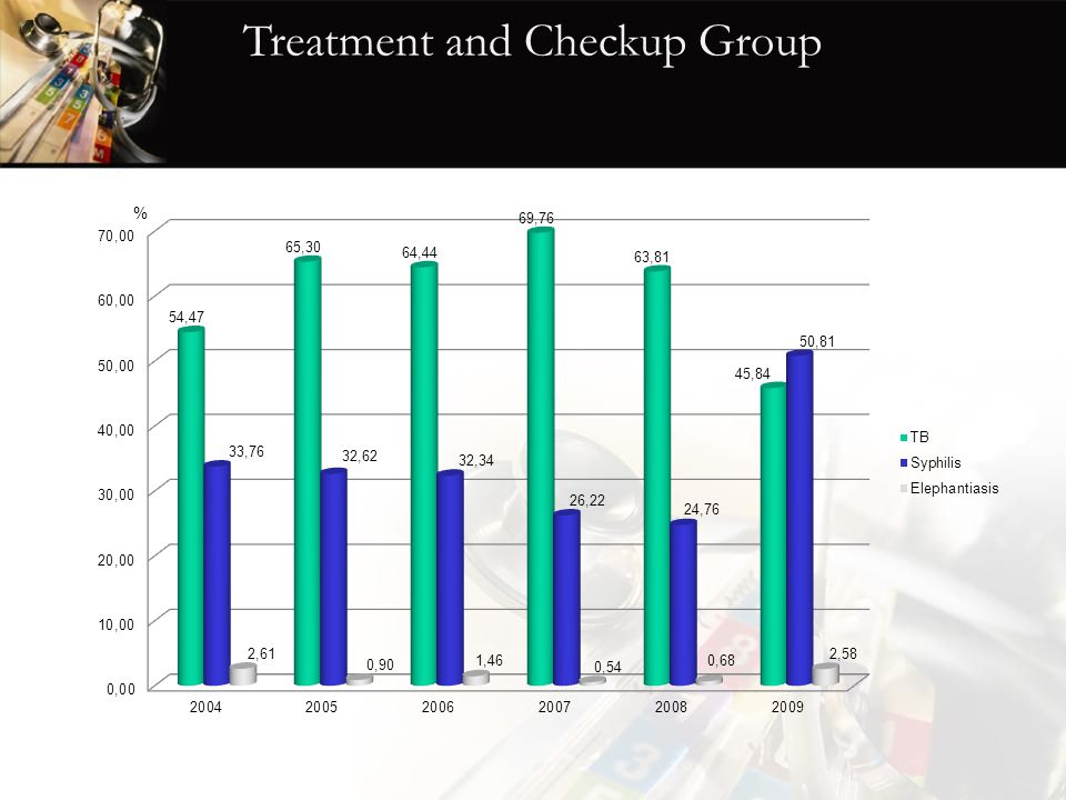 Treatment and Checkup Group