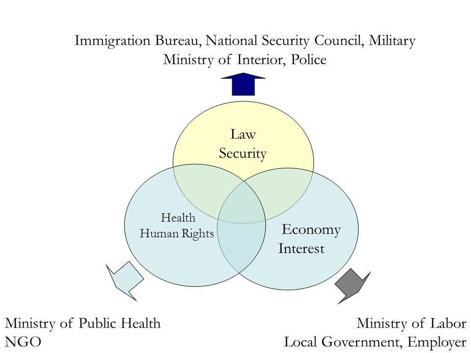Immigration Bureau, National Security Council, Military