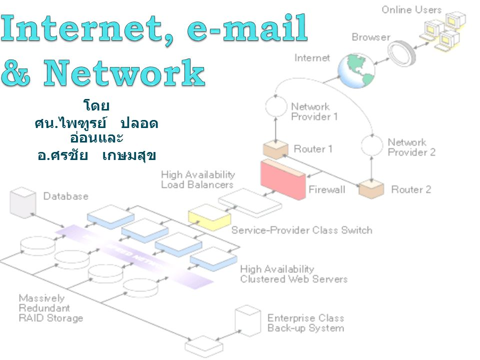 Internet, e-mail & Network