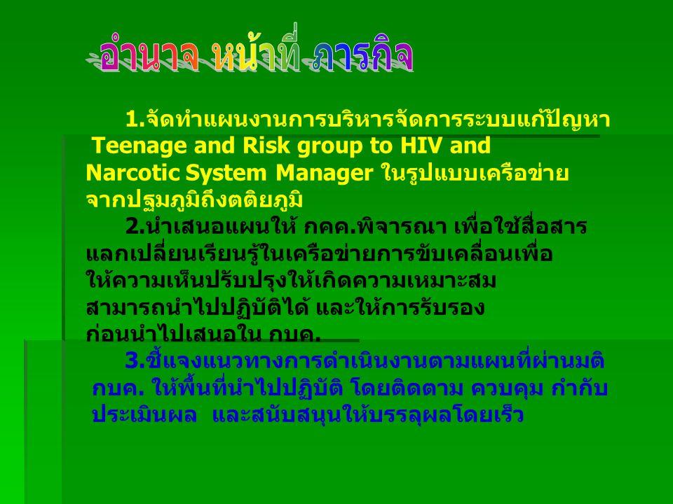 อำนาจ หน้าที่ ภารกิจ 1.จัดทำแผนงานการบริหารจัดการระบบแก้ปัญหา
