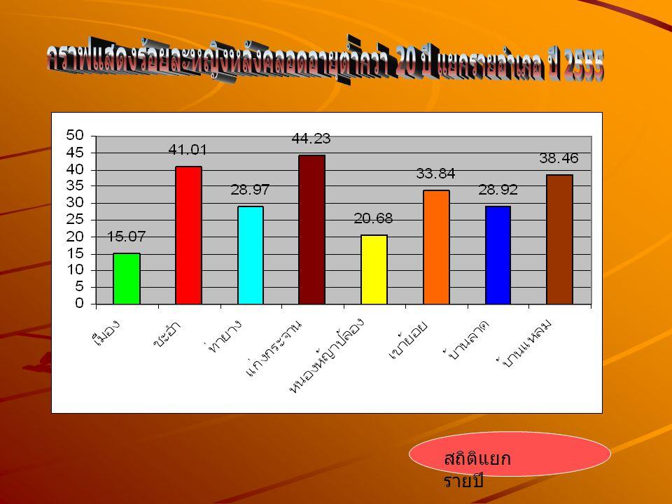กราฟแสดงร้อยละหญิงหลังคลอดอายุต่ำกว่า 20 ปี แยกรายอำเภอ ปี 2555