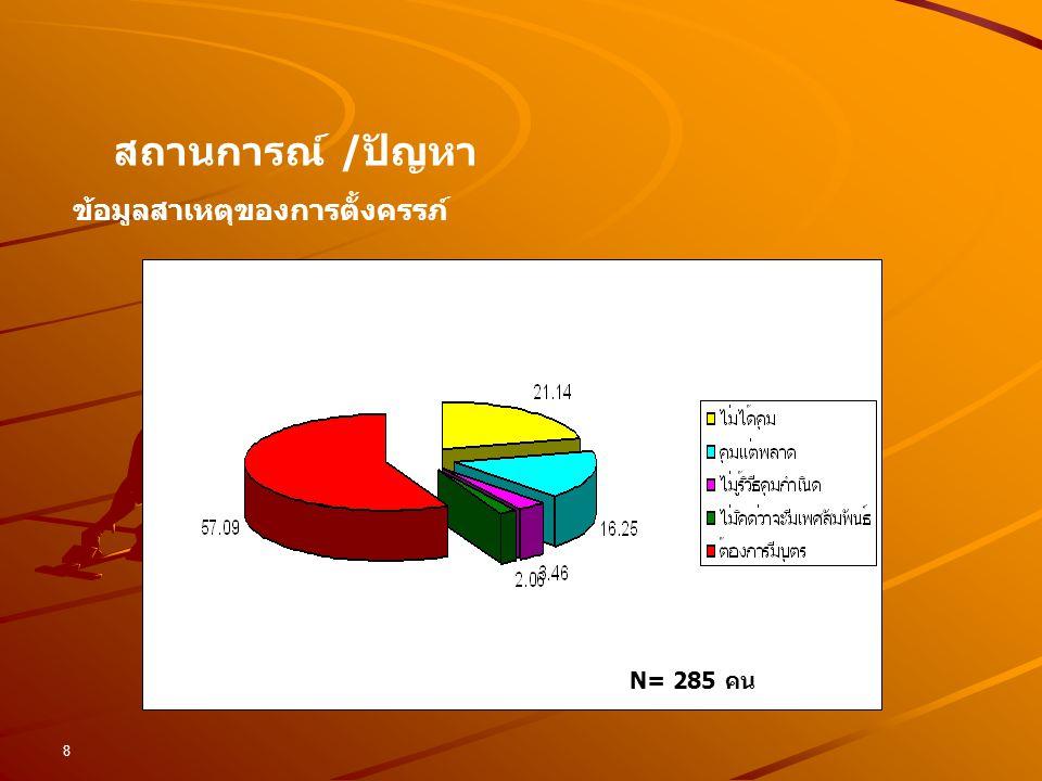 สถานการณ์ /ปัญหา ข้อมูลสาเหตุของการตั้งครรภ์ N= 285 คน (60 คน)