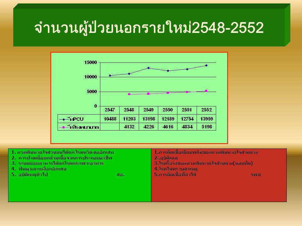 จำนวนผู้ป่วยนอกรายใหม่2548-2552