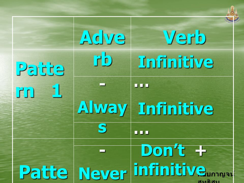 Pattern 1 Adverb Verb Pattern 2 - Always Infinitive … Never