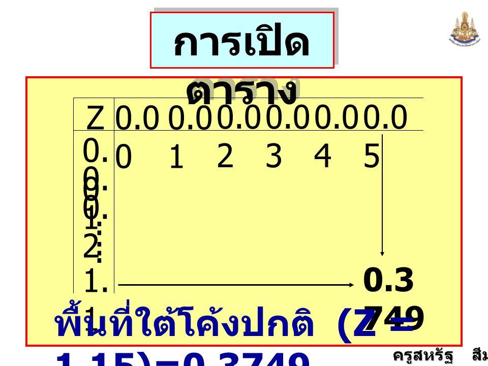 การเปิดตาราง พื้นที่ใต้โค้งปกติ (Z = 1.15)=0.3749 Z 0.00 0.01 0.02
