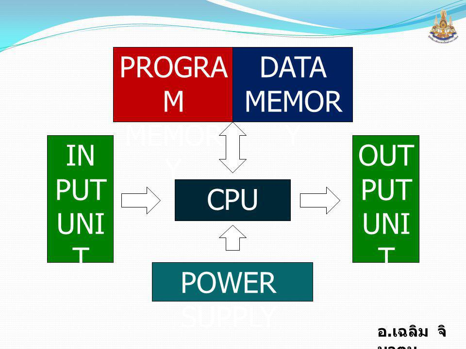 PROGRAM MEMORY CPU DATA IN PUT UNIT POWER SUPPLY OUT