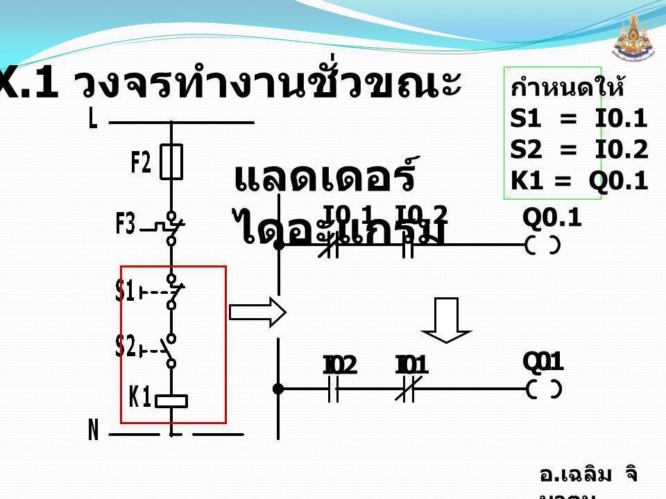 EX.1 วงจรทำงานชั่วขณะ แลดเดอร์ไดอะแกรม กำหนดให้ S1 = I0.1 S2 = I0.2
