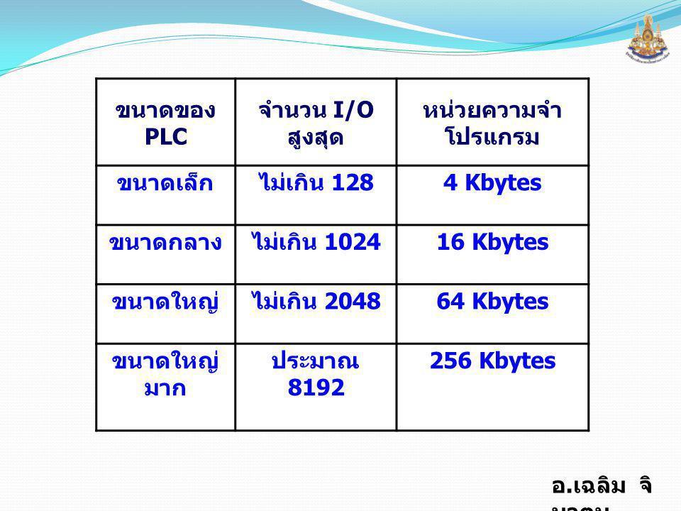 ขนาดของ PLC จำนวน I/Oสูงสุด. หน่วยความจำโปรแกรม. ขนาดเล็ก. ไม่เกิน 128. 4 Kbytes. ขนาดกลาง. ไม่เกิน 1024.