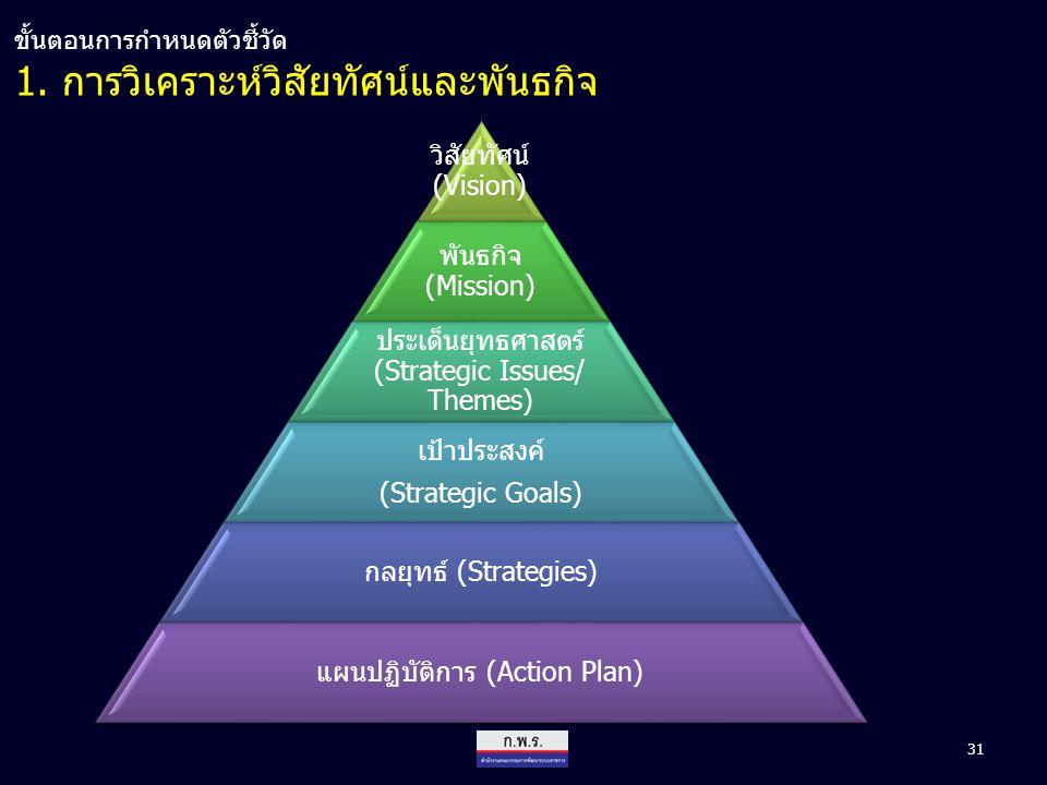 1. การวิเคราะห์วิสัยทัศน์และพันธกิจ