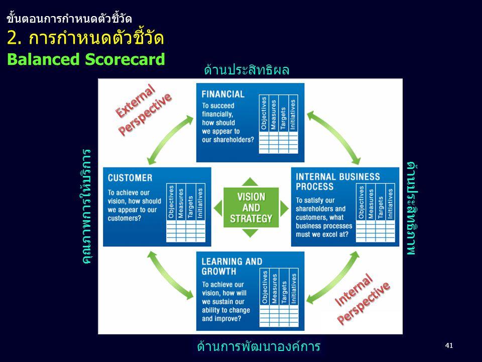 2. การกำหนดตัวชี้วัด Balanced Scorecard ด้านประสิทธิผล