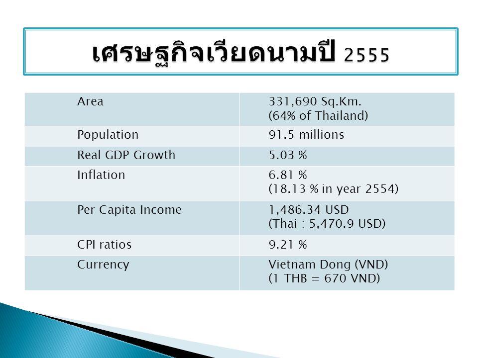 เศรษฐกิจเวียดนามปี 2555 Area 331,690 Sq.Km. (64% of Thailand)