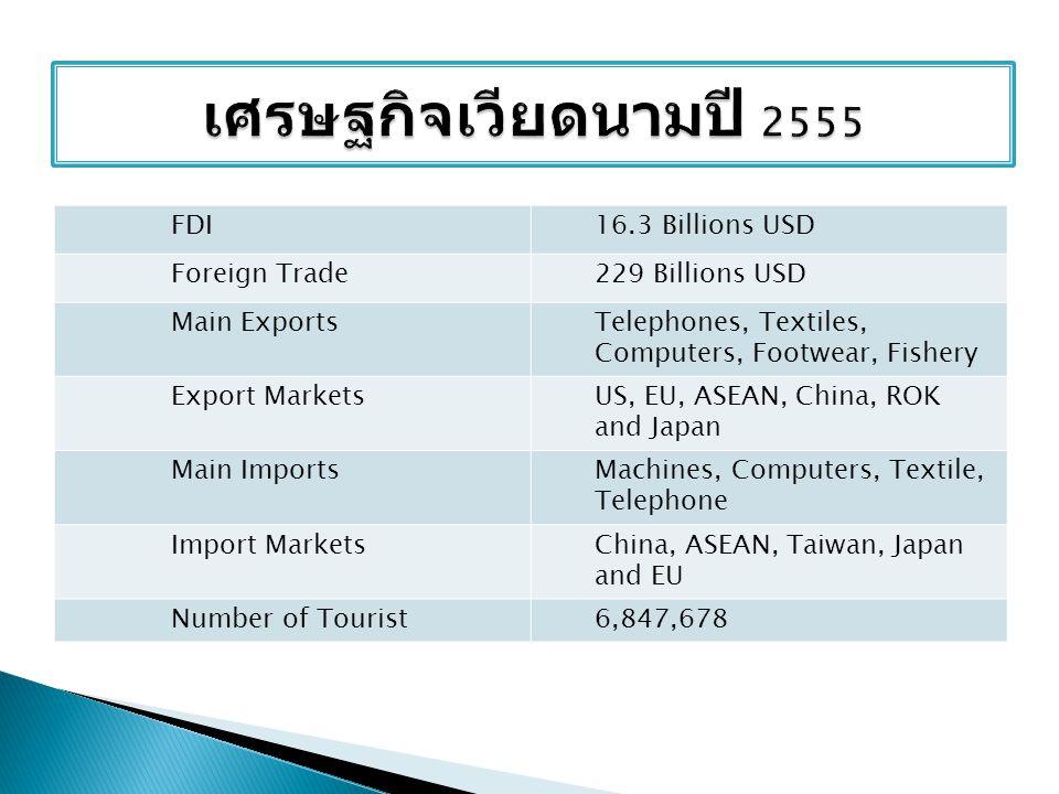 เศรษฐกิจเวียดนามปี 2555 FDI 16.3 Billions USD Foreign Trade