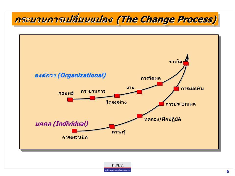 กระบวนการเปลี่ยนแปลง (The Change Process)