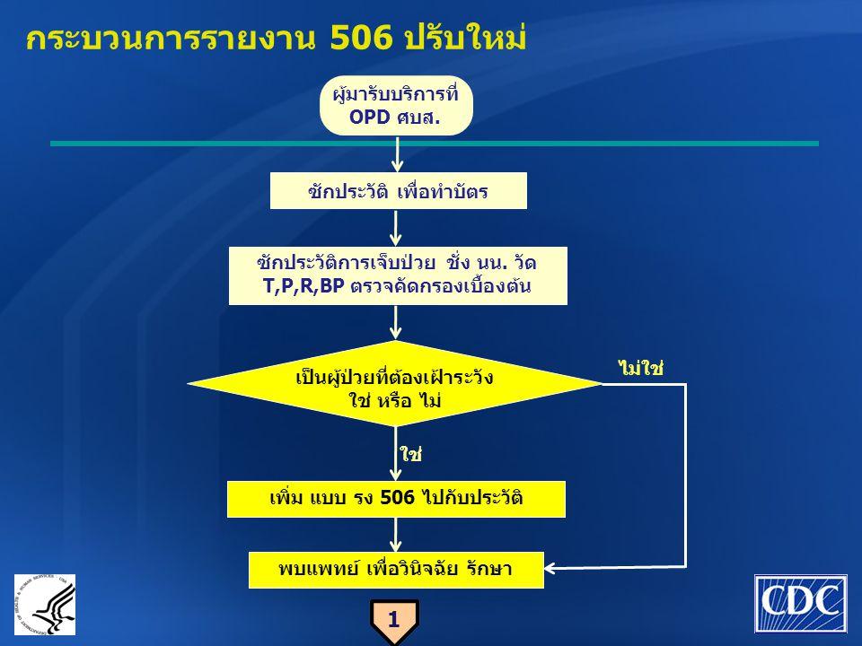 กระบวนการรายงาน 506 ปรับใหม่