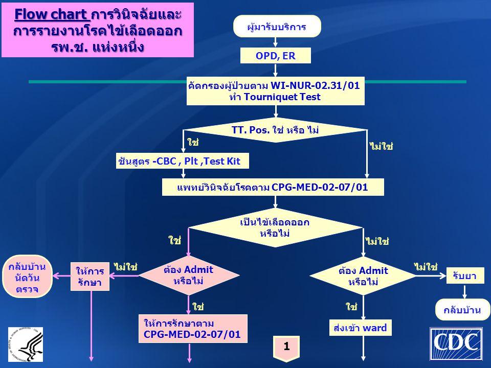 Flow chart การวินิจฉัยและการรายงานโรคไข้เลือดออก รพ.ช. แห่งหนึ่ง