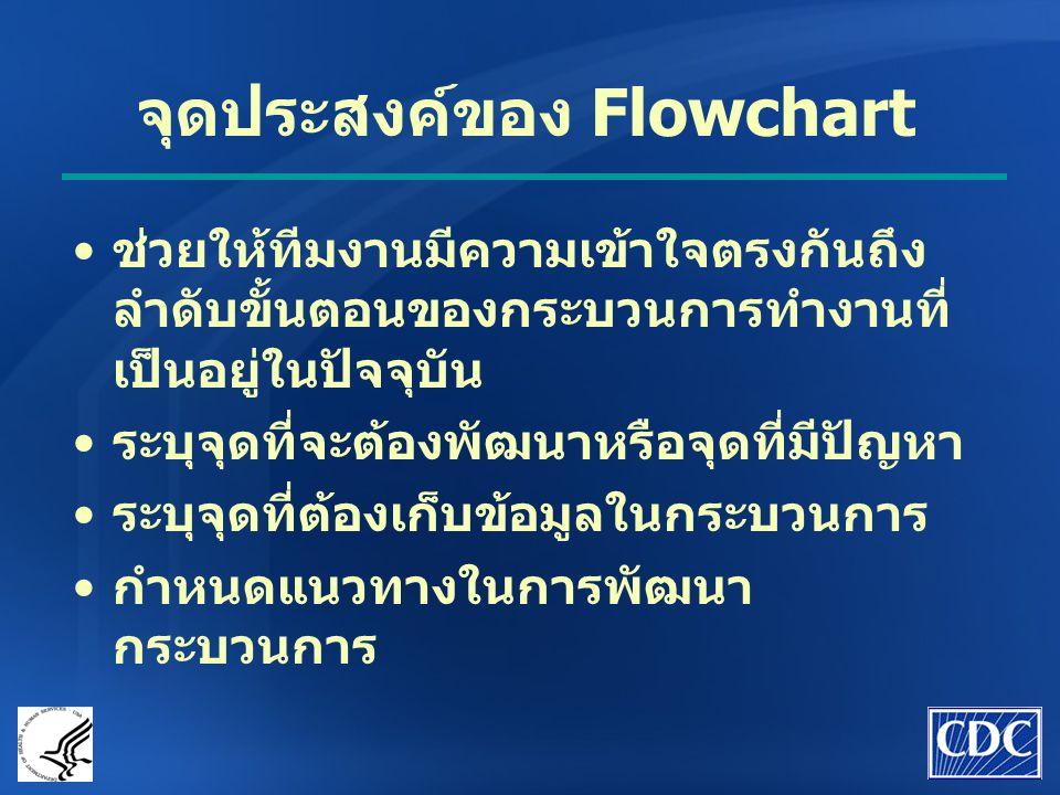 จุดประสงค์ของ Flowchart