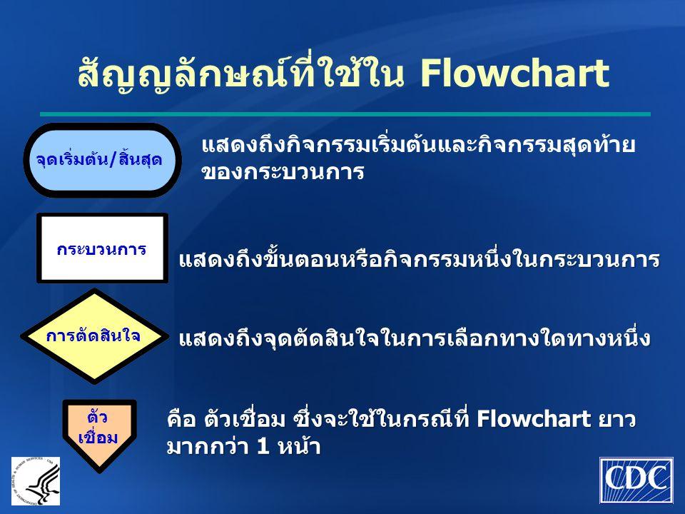 สัญญลักษณ์ที่ใช้ใน Flowchart