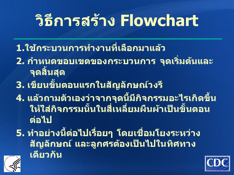 วิธีการสร้าง Flowchart
