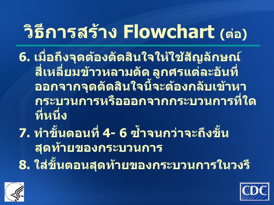 วิธีการสร้าง Flowchart (ต่อ)