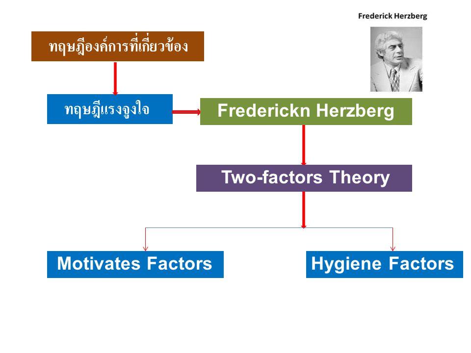 ทฤษฎีองค์การที่เกี่ยวข้อง