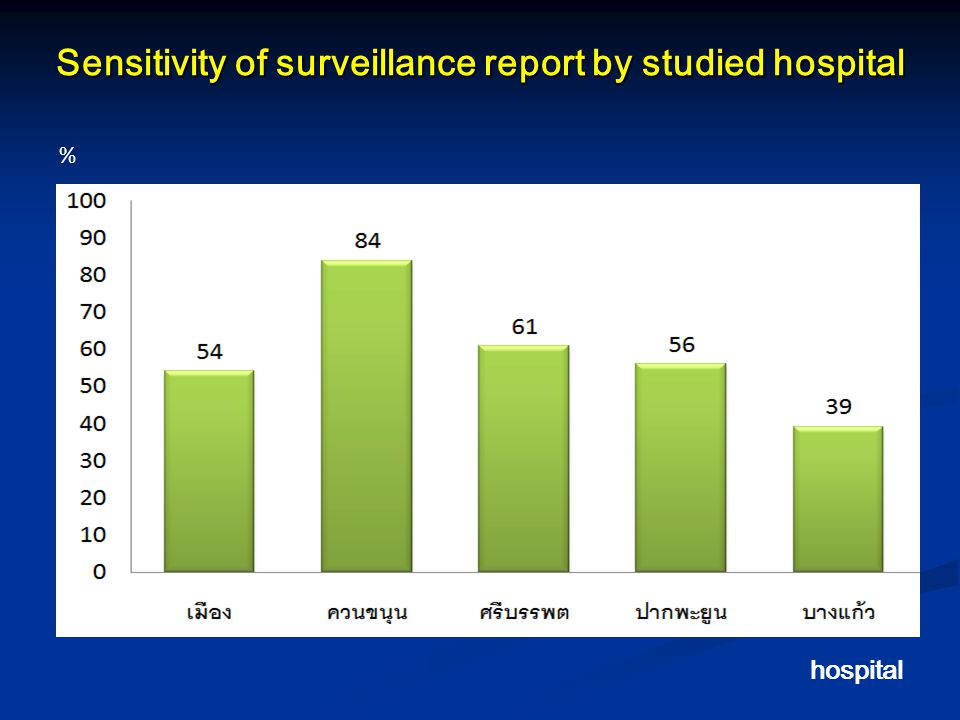 Sensitivity of surveillance report by studied hospital