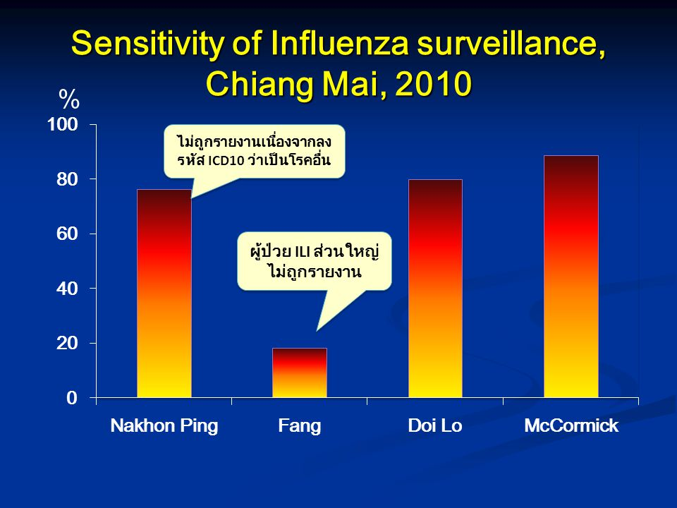 Sensitivity of Influenza surveillance, Chiang Mai, 2010