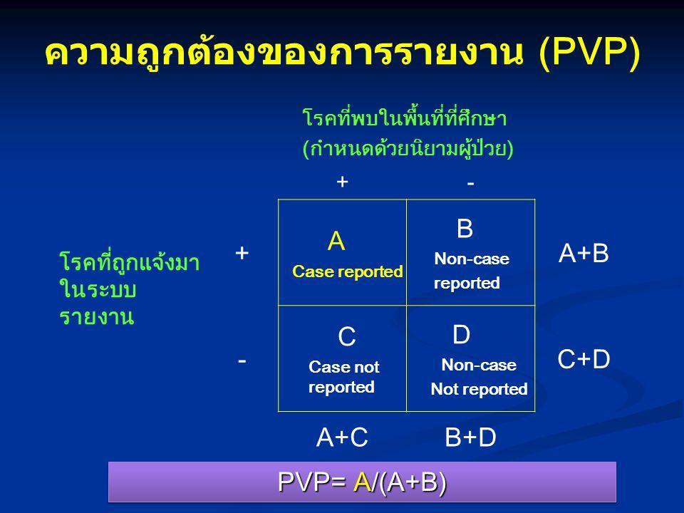 ความถูกต้องของการรายงาน (PVP)