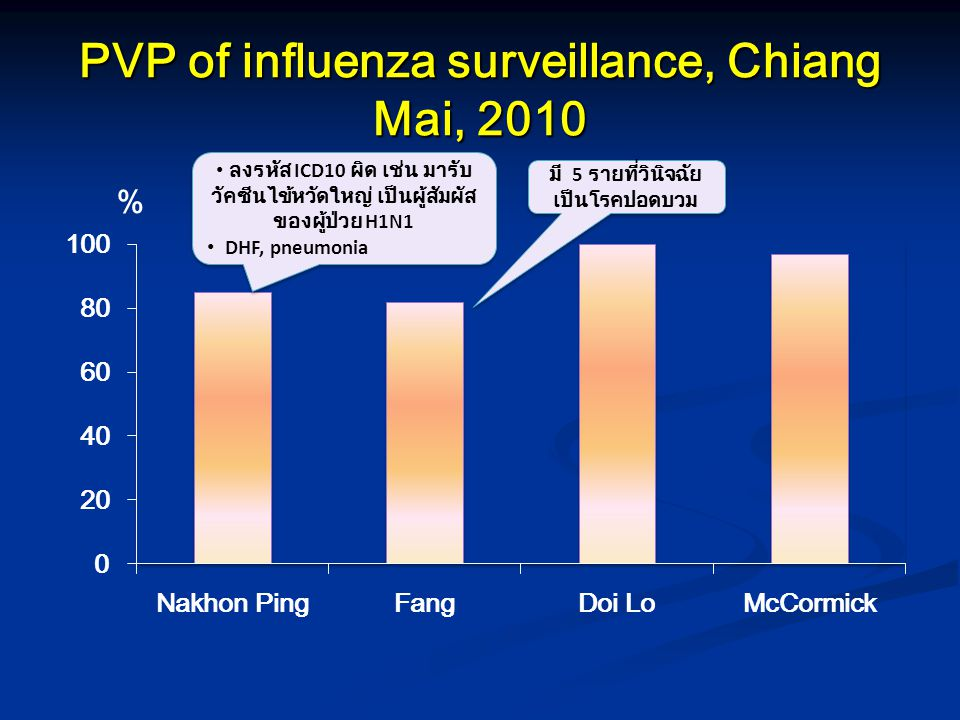 PVP of influenza surveillance, Chiang Mai, 2010