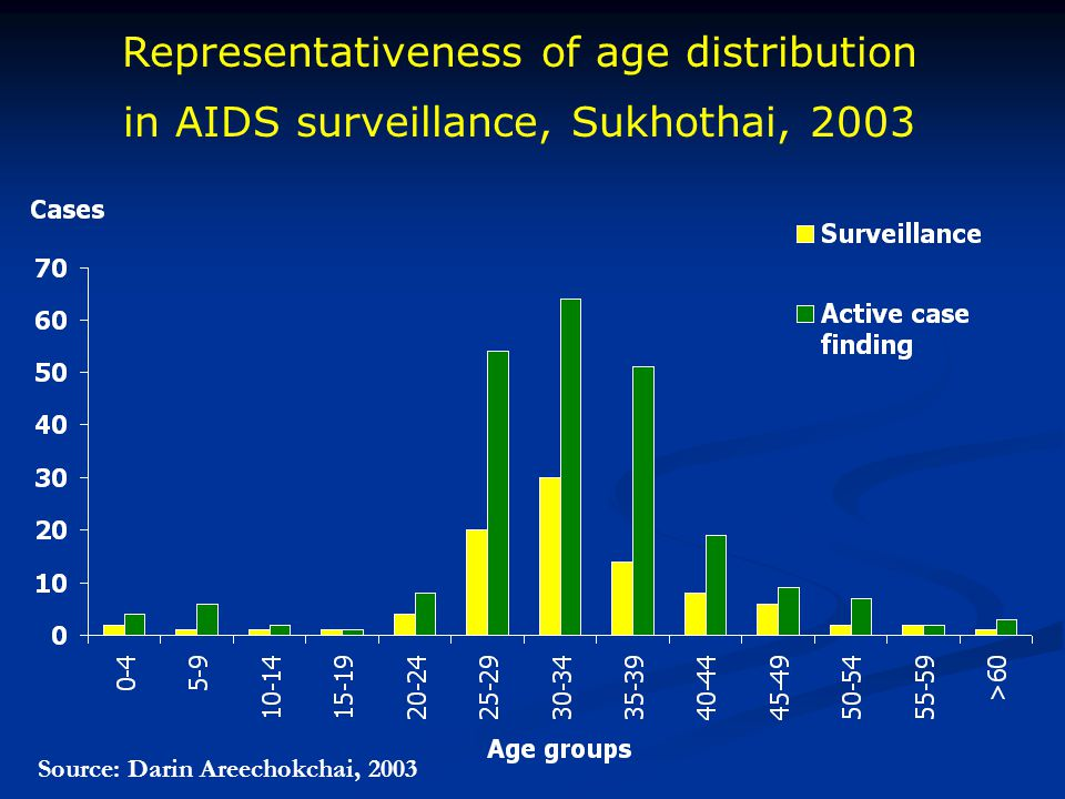 Representativeness of age distribution