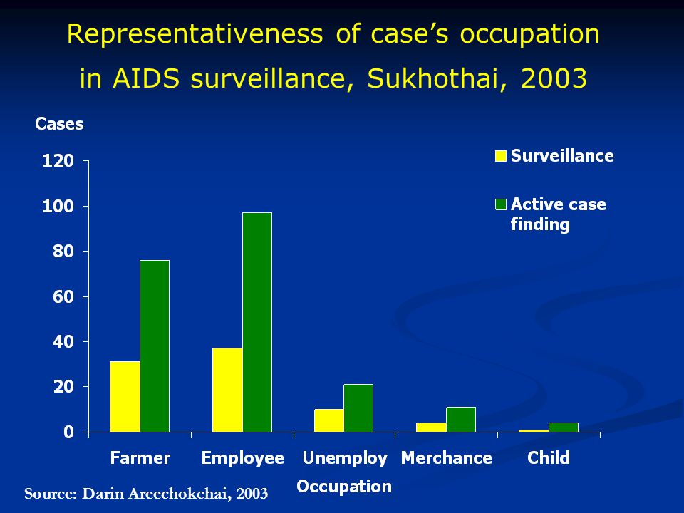 Representativeness of case's occupation
