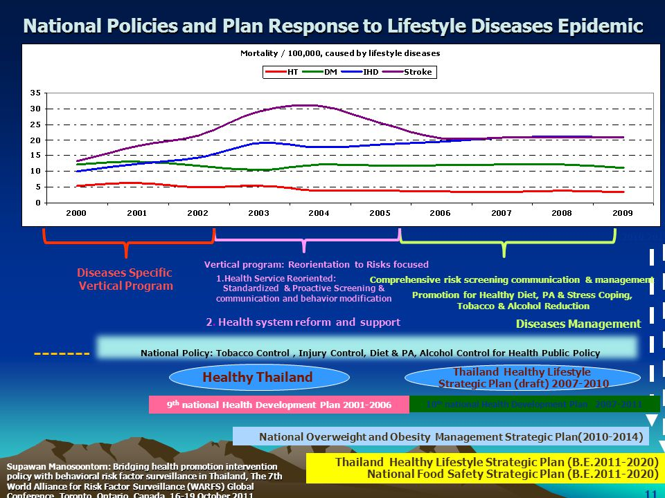 National Policies and Plan Response to Lifestyle Diseases Epidemic