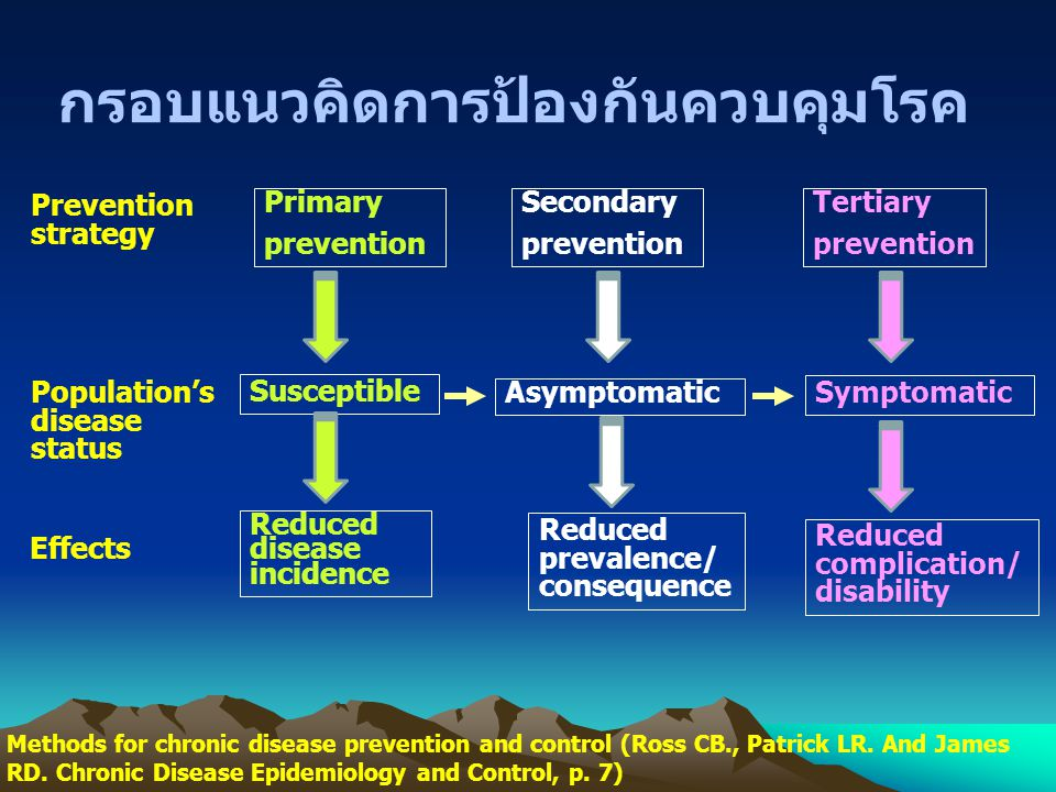 กรอบแนวคิดการป้องกันควบคุมโรค