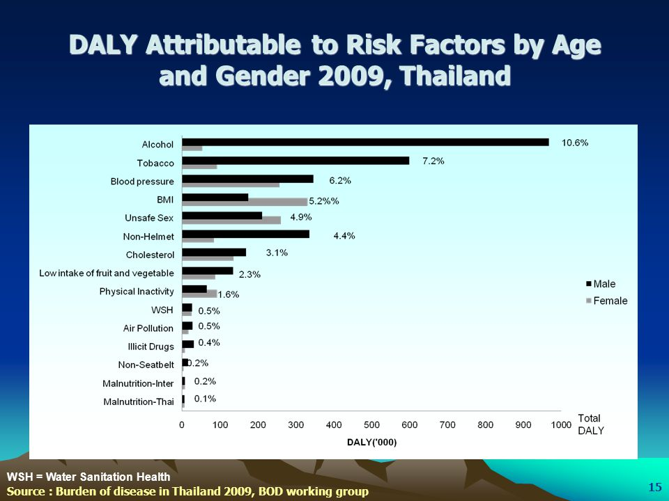 DALY Attributable to Risk Factors by Age and Gender 2009, Thailand