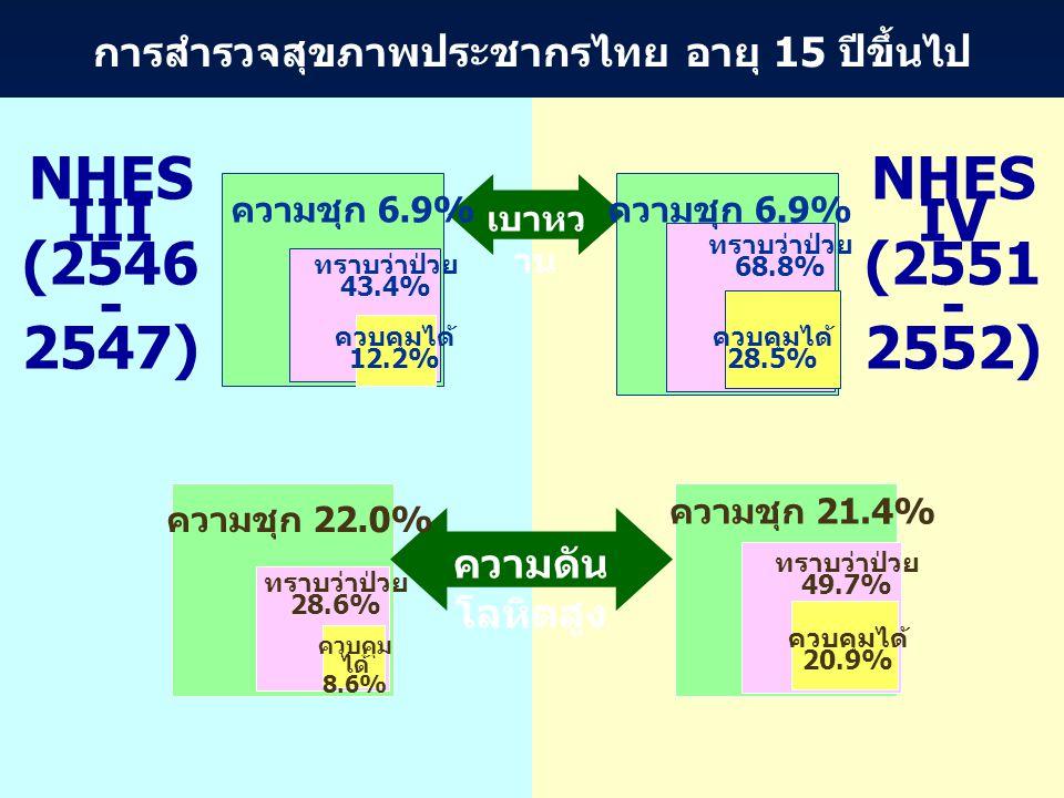 การสำรวจสุขภาพประชากรไทย อายุ 15 ปีขึ้นไป