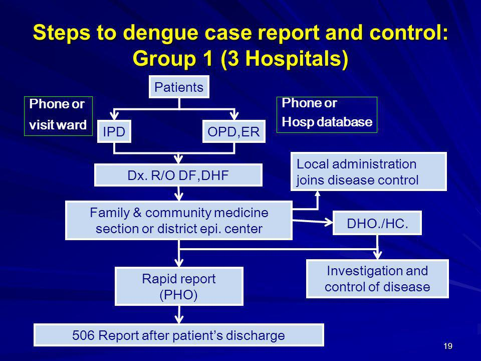 Steps to dengue case report and control: Group 1 (3 Hospitals)